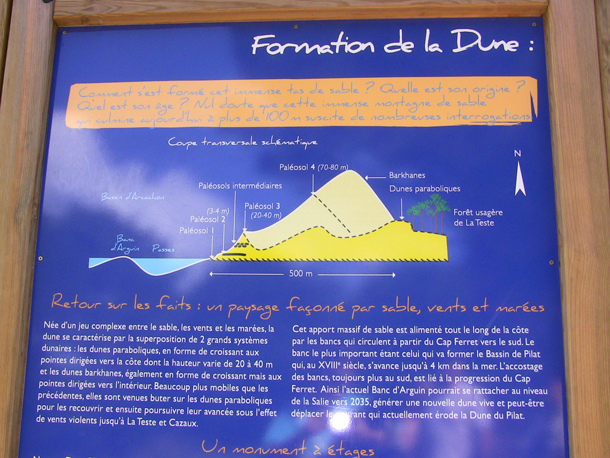 Dune du Pyla information