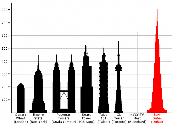 Highest Buildings in The World