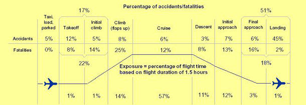 Flying phases and risks of dying