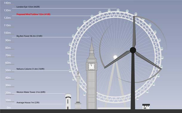 Turbine Height with London Eye Comparison